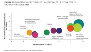gráfico de tecnología en microempresas