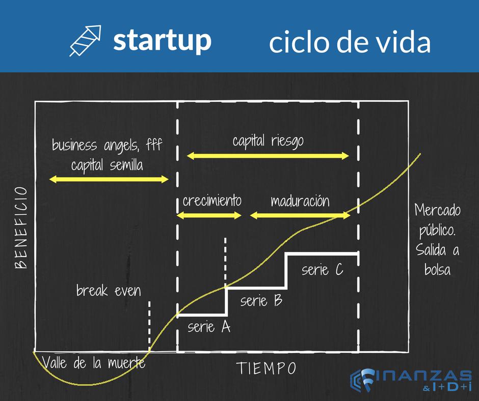 Ciclo de vida Startup