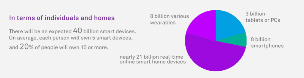 GIV smart devices 2025
