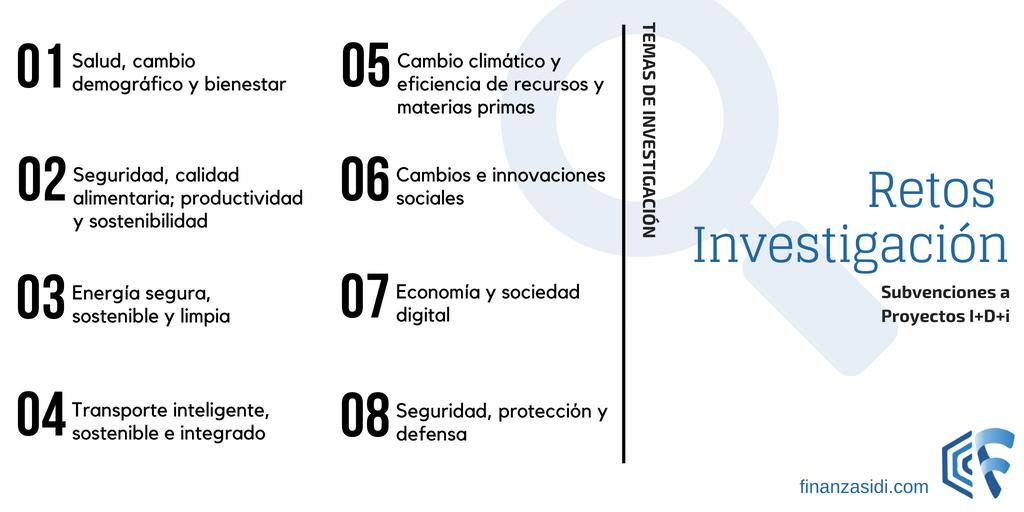 Temas de la convocatoria Retos investigación de proyectos I+D+i
