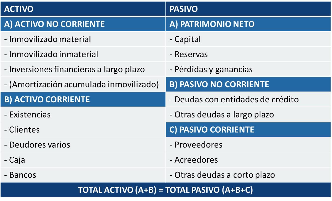 Balance De Situación Asesoría Finanzas I D I