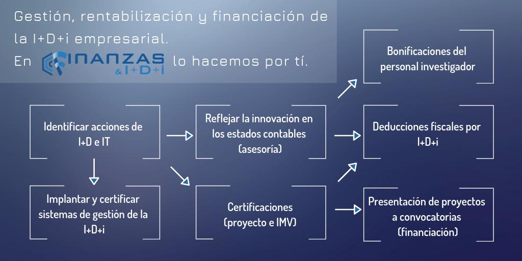 Gestión, rentabilización y financiación de la I+D+i empresarial